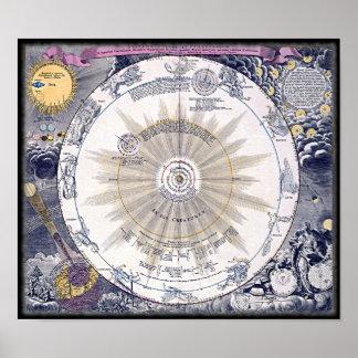 Ancient Zodiac Chart Poster