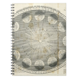 Annual revolution of the Earth Spiral Notebooks