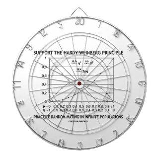 Apoye la práctica del principio de