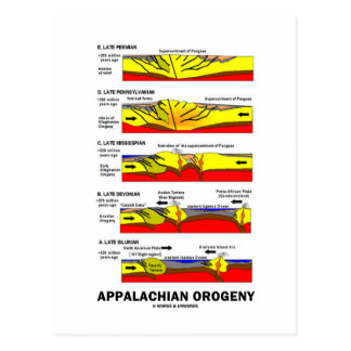 Appalachian Orogeny Mountain Building Over Time Postcard