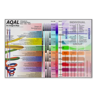 AQAL Chart ver 12 Poster