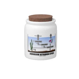Aquarium Nitrogen Cycle (Ecology) Candy Jar