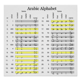Arabic Alphabet with Numerical Abjad Values Chart