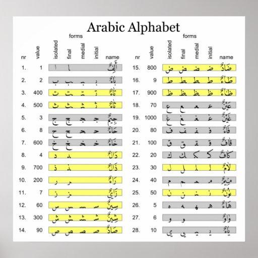 Arabic Alphabet With Numerical Abjad Values Chart Poster