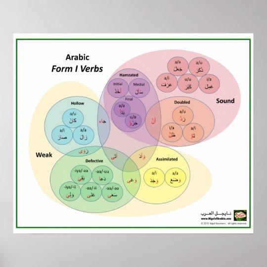 arabic form 1 verbs venn diagram poster