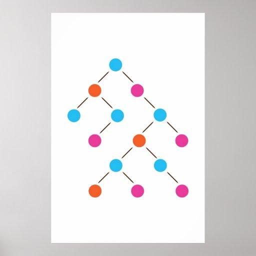 Árbol de busqueda binaria impresiones