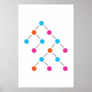 Árbol de busqueda binaria póster