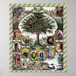 Árbol de familia del vintage póster