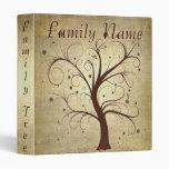 Árbol de la genealogía de la familia