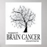 Árbol del cáncer de cerebro póster
