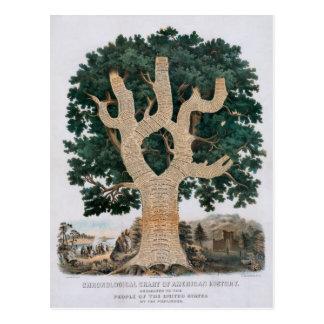 Árbol del conocimiento tarjetas postales