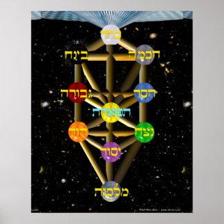 Árbol del diagrama de la vida con las etiquetas póster