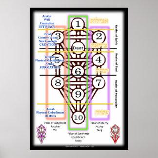 Árbol del diagrama el | de la vida todos los póster