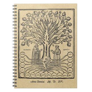 Árbol medieval de las ciencias libretas