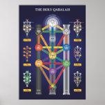 Árbol santo de Qabalah del poster de la vida