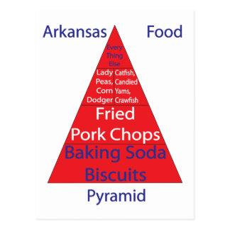 Arkansas Food Pyramid Postcard