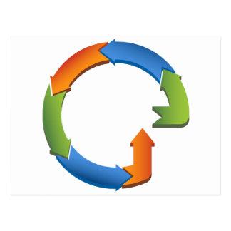 Arrow Business Process Cycle Chart Postcard