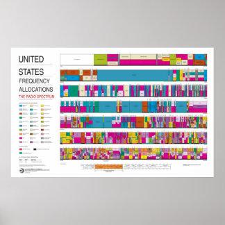 Asignaciones de la radiofrecuencia de Estados Unid Póster
