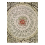 Astrological table of the Sun Post Cards
