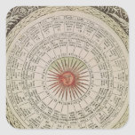 Astrological table of the Sun Stickers