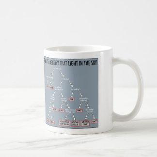 Astronomía 101: tazas