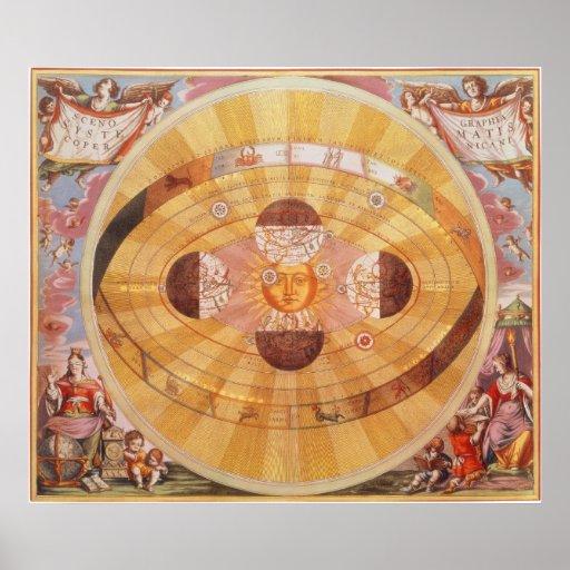 Astronomía del vintage, Sistema Solar Copernican Póster