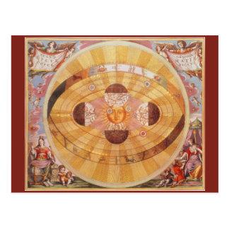 Astronomía del vintage, Sistema Solar Copernican Postales