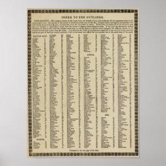 Atlas moderno del índice poster