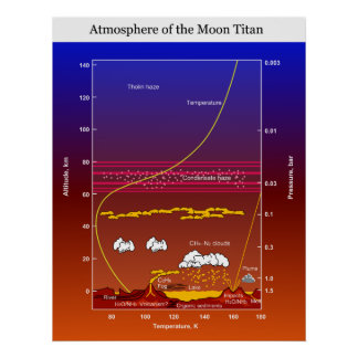 Atmosphere Chart of Saturn's Moon Titan Poster