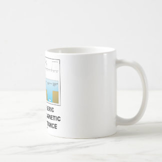 Atmospheric Electromagnetic Transmittance Classic White Coffee Mug