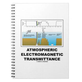 Atmospheric Electromagnetic Transmittance Notebook