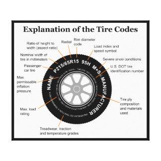 Automobile Tire Identification Diagram Canvas Print