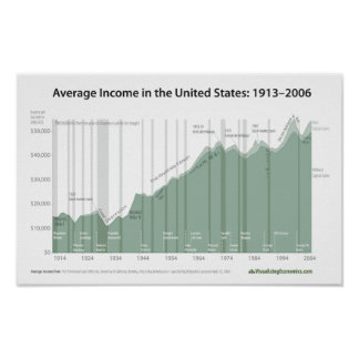 Average Income in the United States Poster