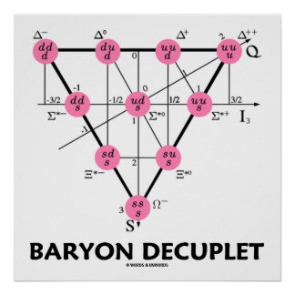 Baryon Decuplet (Particle Physics) Poster