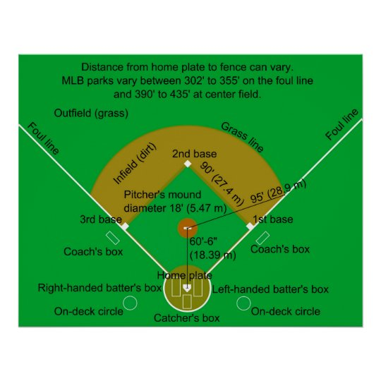 Baseball Field Diagram Poster