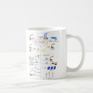 Basic Diagram of an Electricity Grid Schematic Classic White Coffee Mug