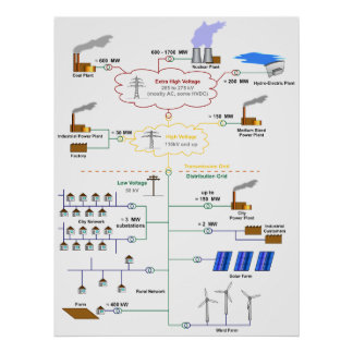 Basic Diagram of an Electricity Grid Schematic Poster