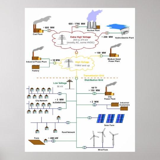 Fabulous Basic Diagram Of An Electricity Grid Schematic Poster Zazzle Com Wiring Database Hyediarchgelartorg