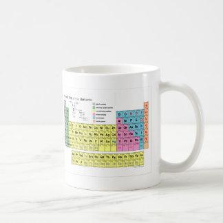 Bebo el café periódicamente taza del profesor de