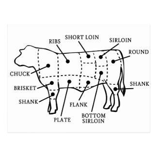BEEF COW POSTCARD