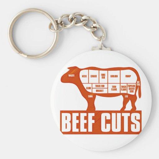 Beef_Cuts Llavero