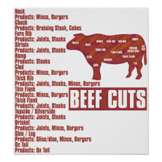 Beef_Cuts Póster