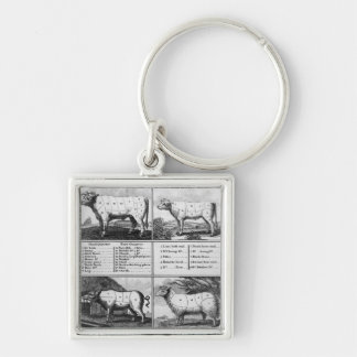 Beef, Veal, Pork, and Mutton Cuts, 1802 Keychain