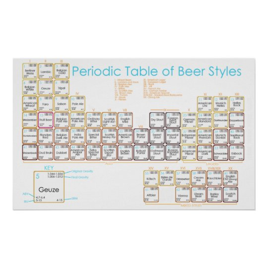 Beer Table Poster
