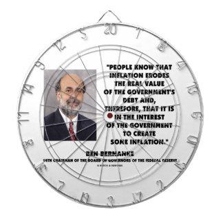 Ben Bernanke Inflation Erodes Real Value Govt Debt Dartboard