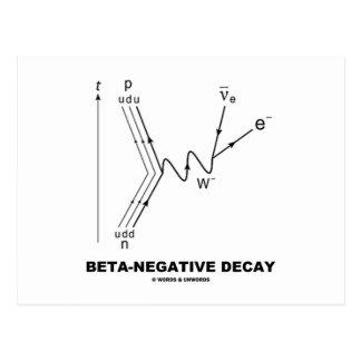 Beta-Negative Decay (Nuclear Physics) Postcard