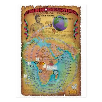 Biblical Genealogy Charts Postcard