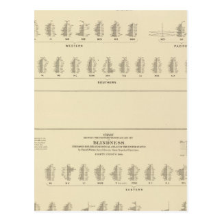 Blindness, Statistical US Lithograph Post Cards