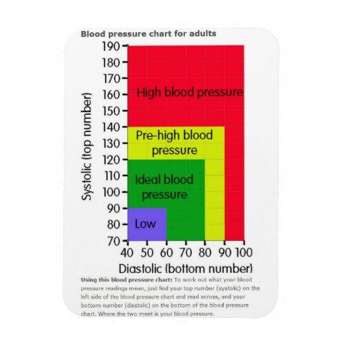 BLOOD PRESSURE CHART MAGNET