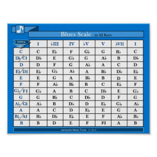 Blues Scale Chart (in all keys) Poster